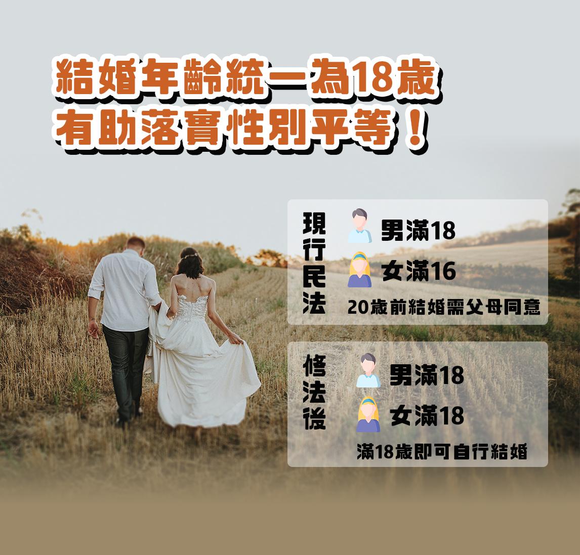 不分性別 結婚年齡統一為18歲